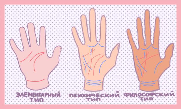 Фото №3 - Никакой магии: как узнать характер человека по его рукам 🤲