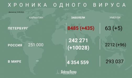 Фото №1 - За сутки от коронавируса умерли 96 россиян