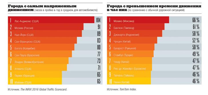 Фото №4 - Мир на колесах: уровень автомобилизации по странам мира