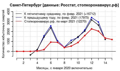 Заболеваемость ковидом падает, а смертность нет. «Потери от ковида в Петербурге уже сопоставимы с небольшой войной»