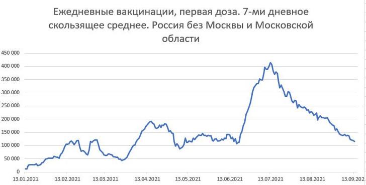 Фото №1 - Аналитик Кабанов объяснил, куда исчез «КовиВак», и почему в столицах отказались от «ЭпиВакКороны»