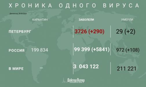 Фото №1 - За сутки число россиян с выявленным коронавирусом выросло на 5841