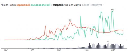 Петербург сбегал на поправку и опять захворал. Пациенты с COVID-19 перестали выздоравливать