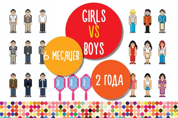 Фото №4 - Большая разница: девочки VS мальчики в цифрах