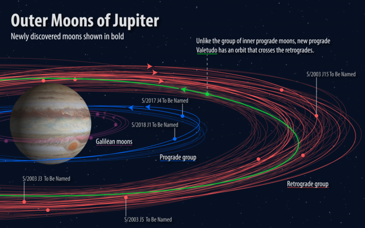 Фото №1 - Объявлен конкурс названий для спутников Юпитера