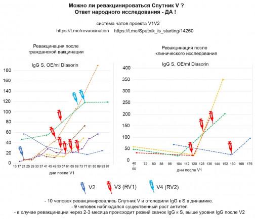 Как добиться высоких антител к коронавирусу и стоит ли это делать: мнение ученого