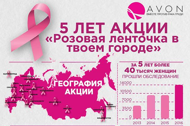 Фото №2 - Акции «Розовая ленточка в твоем городе» - 5 лет!
