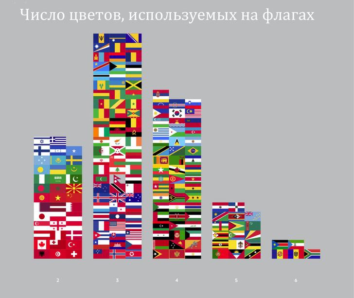 Фото №10 - Занимательная статистика о флагах в 10 картинках