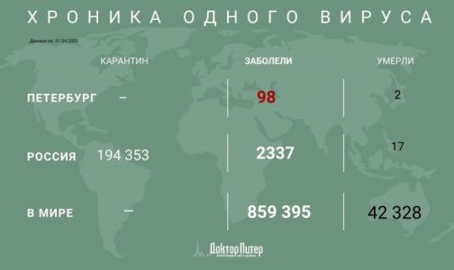 Фото №1 - Количество заболевших коронавирусом в мире превысило 800 тысяч