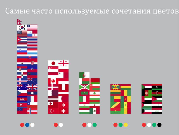 Фото №9 - Занимательная статистика о флагах в 10 картинках