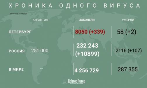 Фото №1 - За сутки коронавирус выявили у 339 петербуржцев