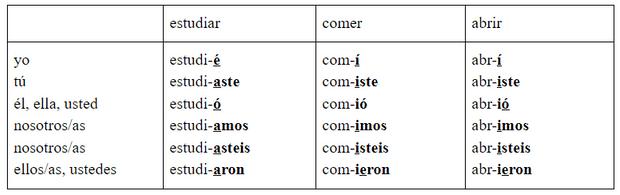 Фото №2 - Зажигательный испанский: урок 22— изучаем pretérito indefinido