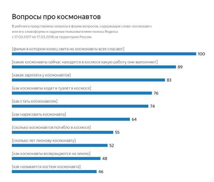 Фото №5 - Что россияне хотят знать о космосе