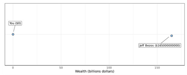 Фото №2 - График, доказывающий, что по заработкам ты и Илон Маск гораздо ближе друг к другу, чем Маск к главе Amazon