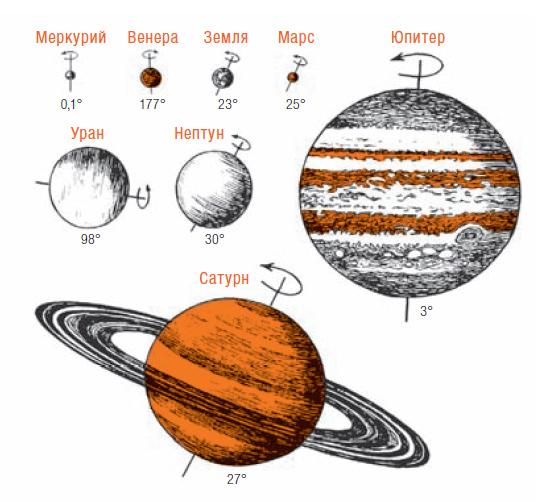 Фото №1 - Почему планеты вращаются вокруг своей оси?