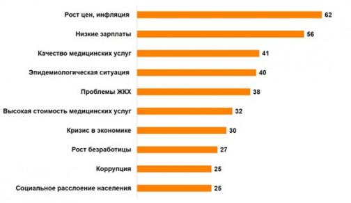 Деньги или ковид: Россияне признались, из-за чего нервничают больше всего