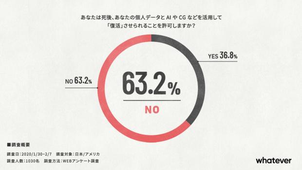 Фото №3 - Опрос: хотят ли люди, чтобы их воскресили в цифровом виде?