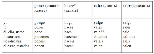 Фото №1 - Зажигательный испанский: урок 10— продолжаем изучать неправильные глаголы