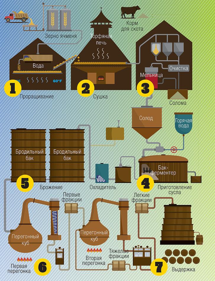 Фото №4 - Национальное достояние: как и где делают настоящий шотландский виски