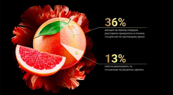 81% женщин в России любят себя: результаты опроса в рамках проекта «Я для себя»