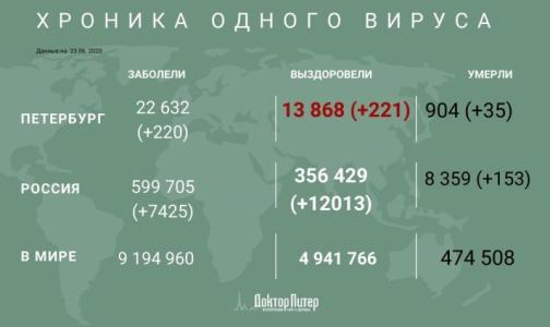 Фото №1 - За сутки коронавирус выявили у 220 петербуржцев