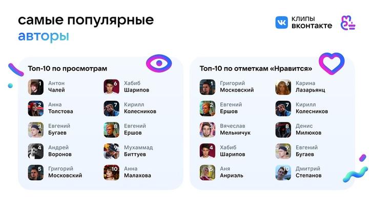 Фото №5 - Клипы «ВКонтакте» отмечают первый день рождения 🎉
