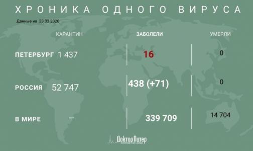 Фото №1 - Коронавирусом заразились 438 россиян
