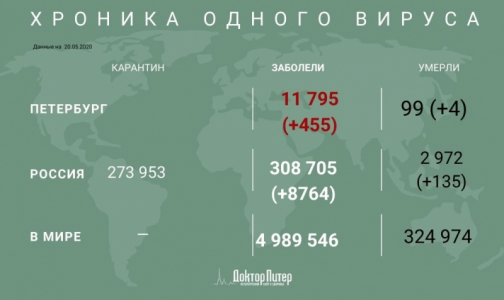 Фото №1 - За сутки в России выявили менее 9 тысяч случаев заражения коронавирусом