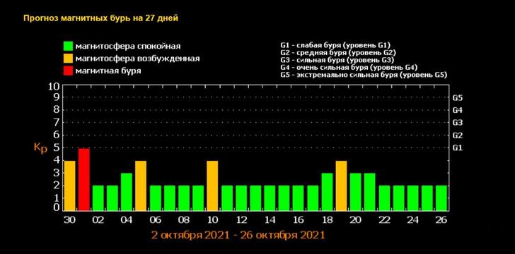 Прогноз магнитных бурь на октябрь— 2021