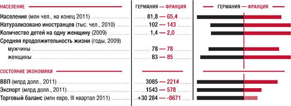 Фото №1 - Неравный брак: Германия и Франция