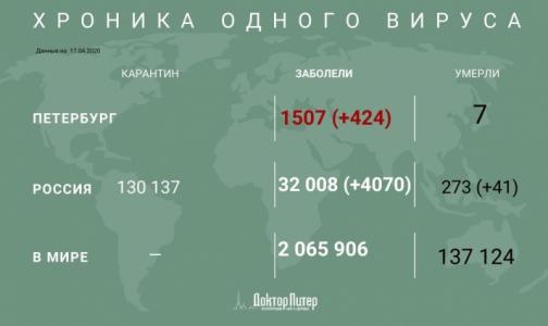 Фото №1 - За сутки в России выявили более 4 тысяч новых случаев заражения коронавирусом