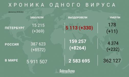 Фото №1 - За сутки число инфицированных коронавирусом петербуржцев выросло на 369, 11 пациентов умерли