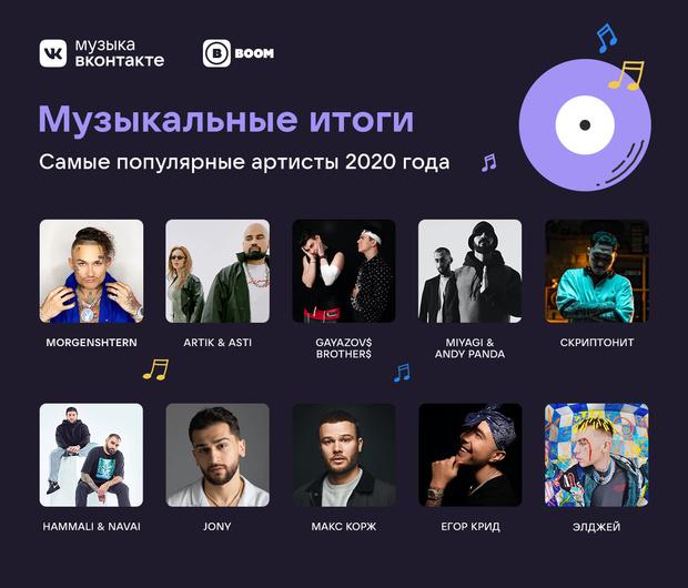 Фото №2 - VK подвел музыкальные итоги года