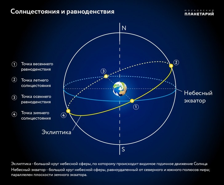 Фото №1 - В Северном полушарии наступает астрономическая осень
