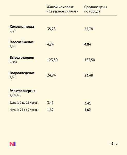 Фото №12 - ЖК «Дома на Мостовой»: недорогие квартиры, пивзавод напротив и частный сектор вокруг