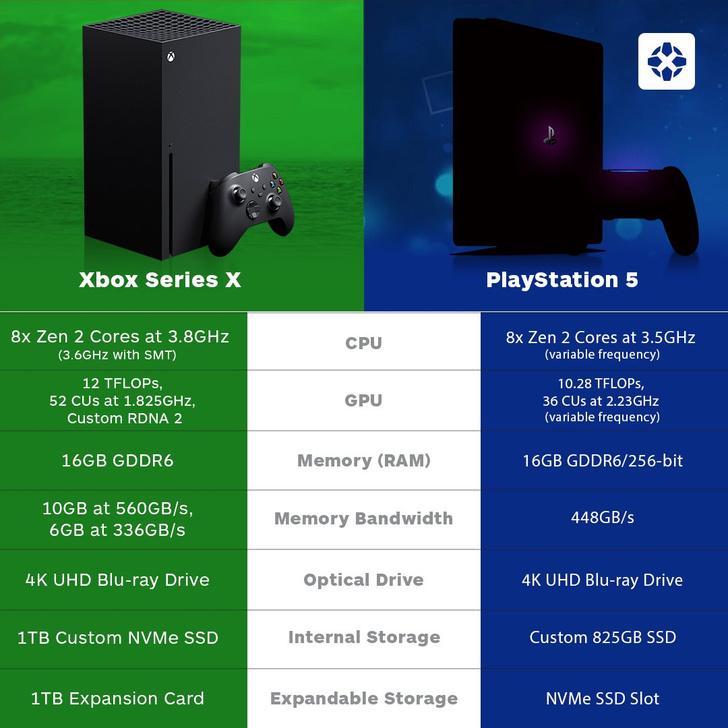 Фото №2 - Sony и Microsoft опубликовали характеристики консолей нового поколения