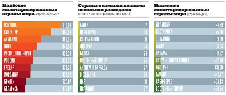 Фото №3 - Картография: страны мира с самыми высокими военными расходами