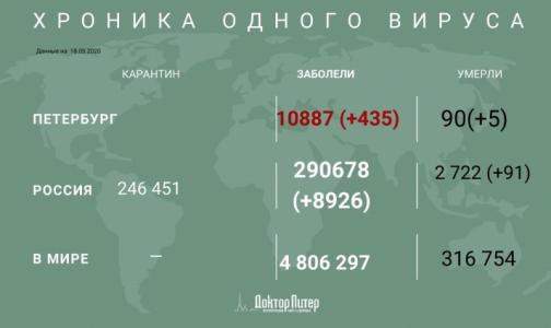 Фото №1 - За последние сутки в России выявили 8 926 случаев инфицирования COVID-19