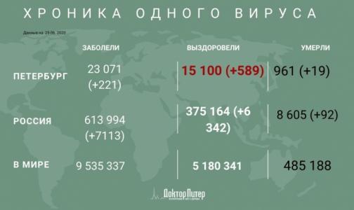 Фото №1 - Число заразившихся коронавирусом петербуржцев превысило 23 тысячи