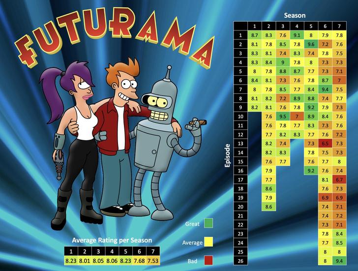 Фото №2 - Рейтинг всех эпизодов «Футурамы» в одной картинке