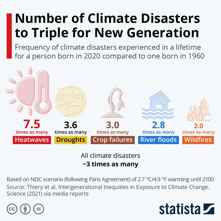 Фото №2 - Инфографика: как изменения климата отразятся на новом поколении