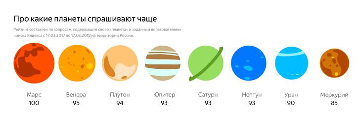 Фото №4 - Что россияне хотят знать о космосе