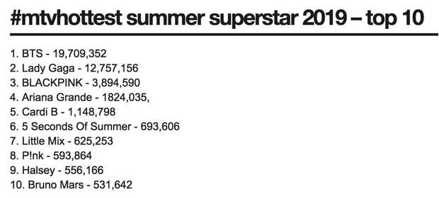Фото №1 - So hot: BTS заняли первое место в топе самых горячих звезд, обогнав Ариану Гранде
