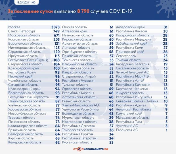 Фото №2 - Коронавирус в России и в мире: цифры на 15 мая
