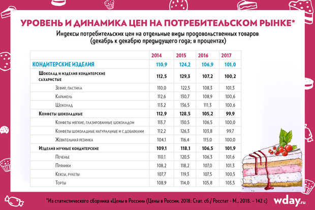 Фото №9 - Кондитер «ИП Пирогова»: от домашних десертов до съедобного реквизита в кино