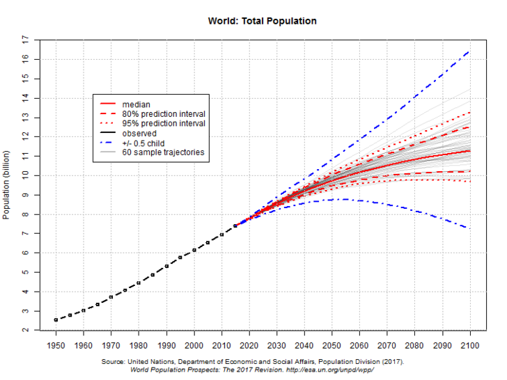 Фото №1 - Население Земли превысит 8миллиардов через пять лет