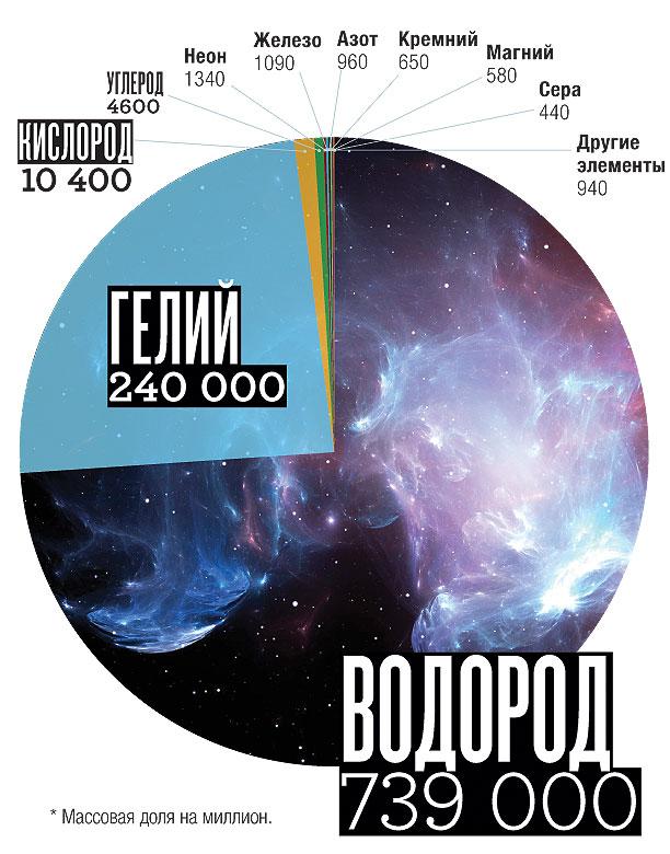 Фото №1 - Какой химический элемент самый распространенный и почему?
