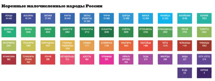Фото №2 - Родные стены. Карта малочисленных народов России