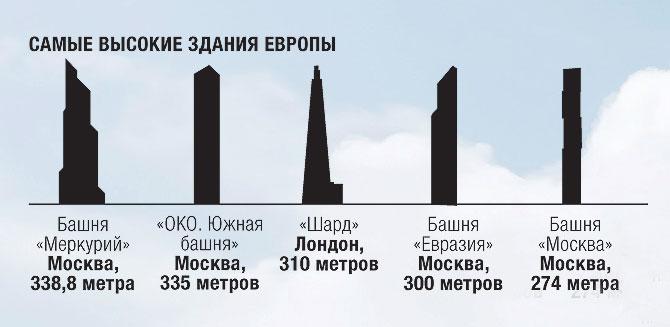 Фото №2 - Высший разум: 17 впечатляющих фактов о башне «Меркурий»