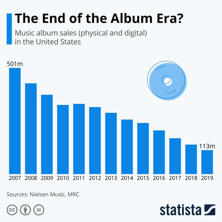 График, иллюстрирующий крутое падение продаж лонгплеев (на любых носителях) с 2007 года по наши дни, с 501 миллиона в год до 113.